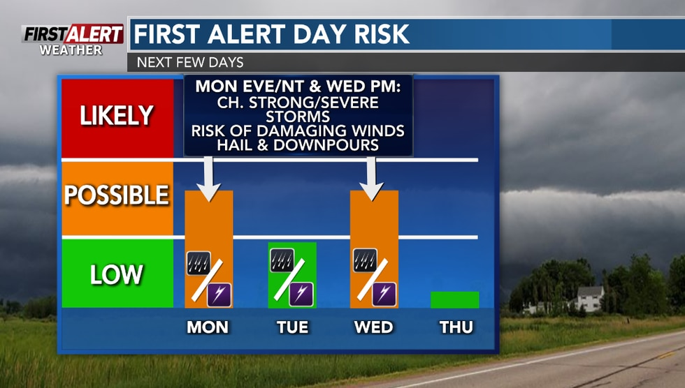 First Alert Weather Days are possible for Monday and Wednesday.