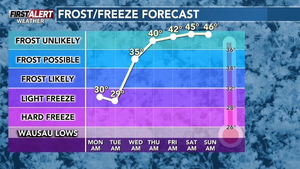 Morning lows will be near or below freezing through mid-week.