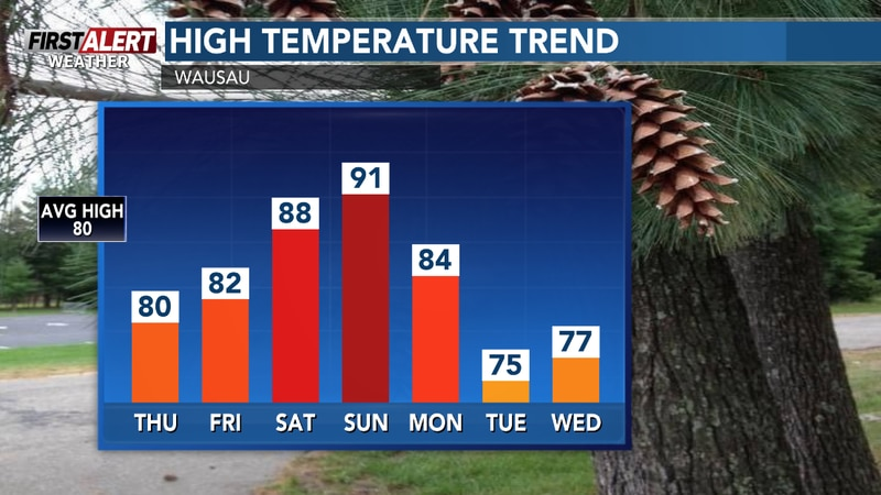 Hotter this weekend, then cooler for the middle of next week.