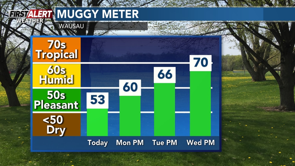 More humid for the days ahead.
