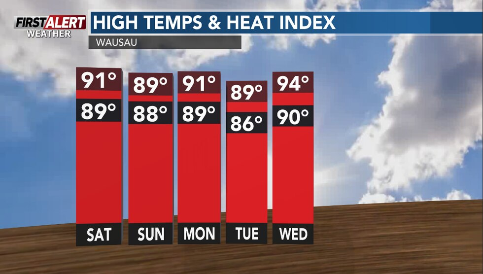 Highs will be well into the 80s to near 90 with heat index values a bit higher.