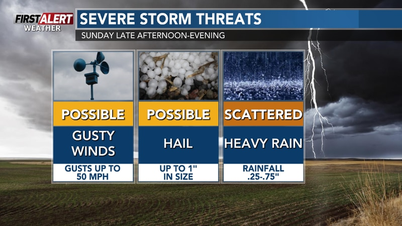 Downpours, gusty winds, and hail are the main threats with stronger storms on Sunday afternoon...