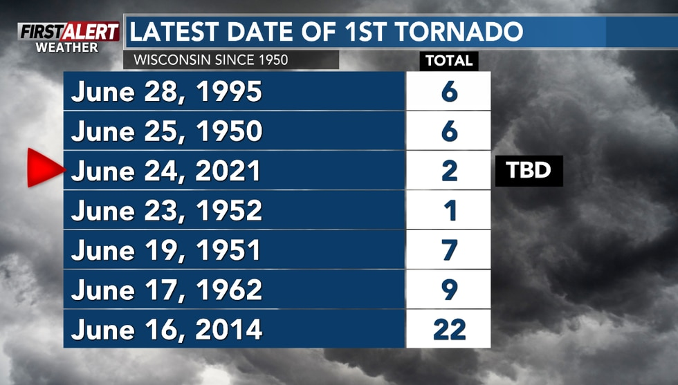June 24, 2021 is the third latest date for the first confirmed tornado in Wisconsin since 1950.