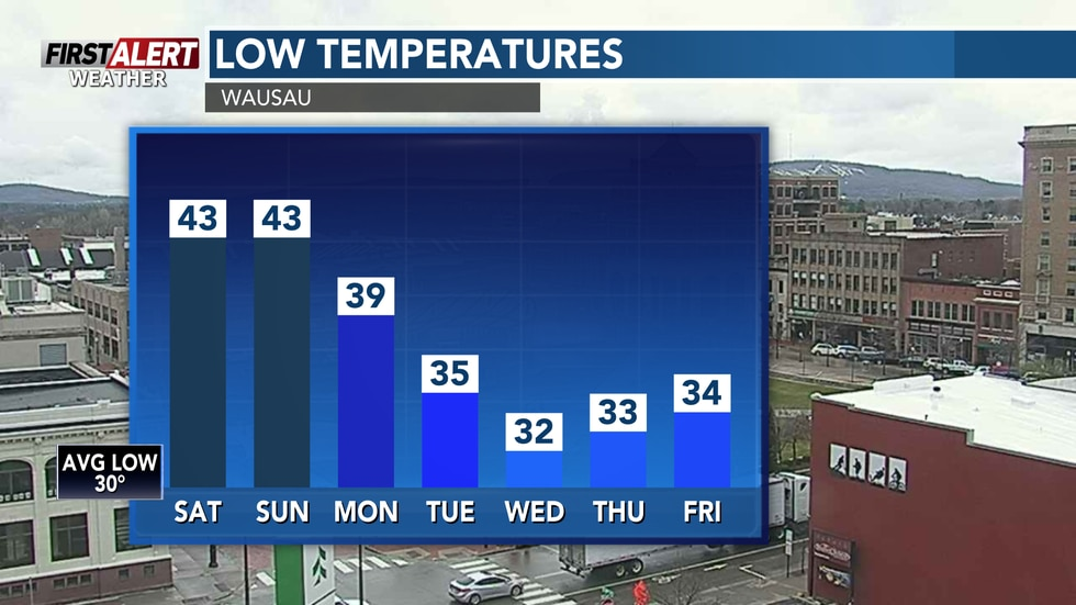 Temperatures will remain near 32° for the middle of next week