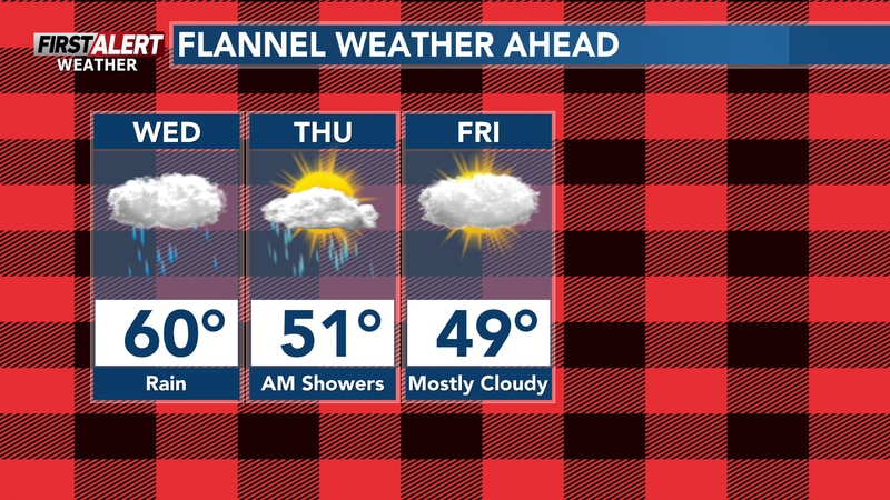 Flannel weather ahead in the forecast as temperatures continue to drop over the next few days.