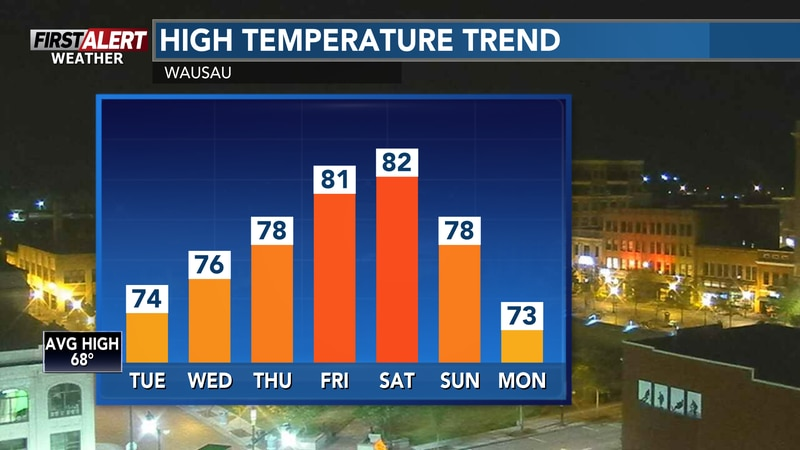 Temperatures remaining well above average throughout the upcoming work week.