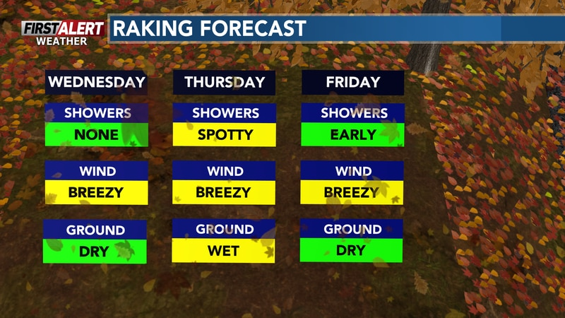 Light showers arrive Thursday afternoon