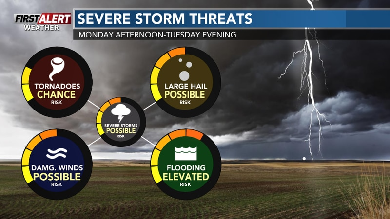 Strong to severe storms are possible Monday afternoon and again on Tuesday.