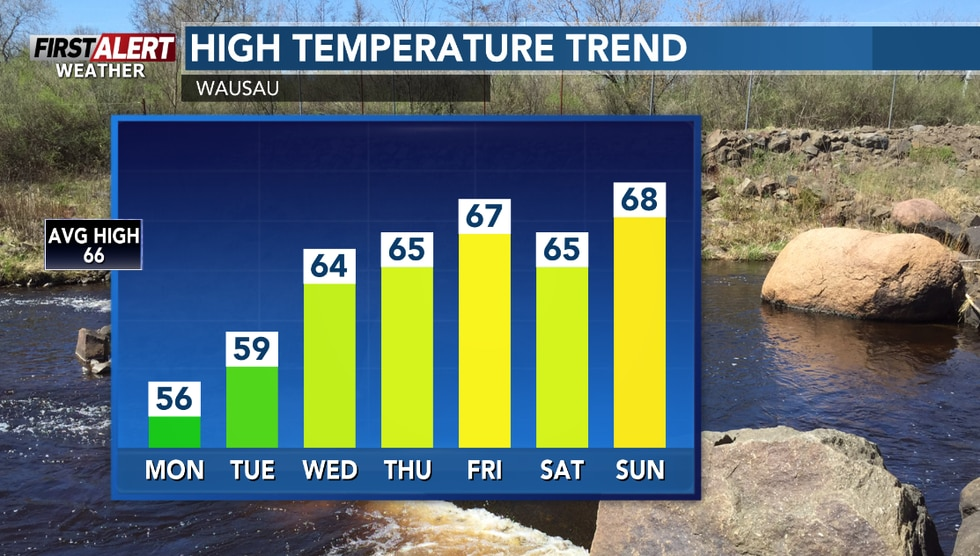 Milder days ahead for the second half of the week.
