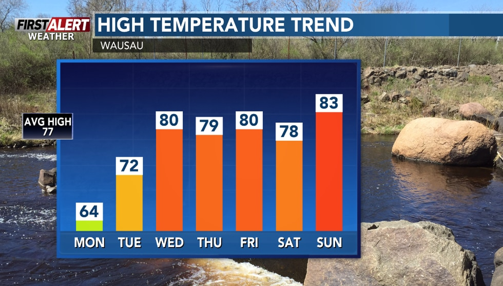 After a cool start to summer on Monday, warmer as the week goes on.