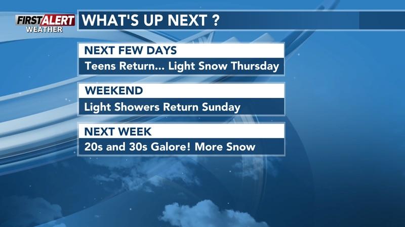 Warming up the next few days