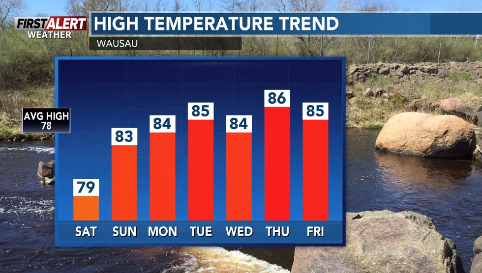 Above average temperatures on tap for the days ahead.