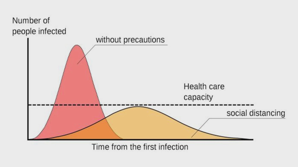 CDC graphic on flattening the curve (CDC Photo)
