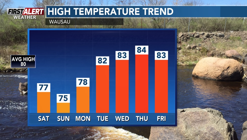High temps will be close to average ending July and starting August.