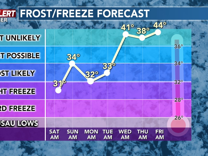 Temperatures will slip to near or below freezing through early next week.