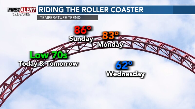 Up and down temperatures for the next several times. We'll see the 80s this weekend, and jump...