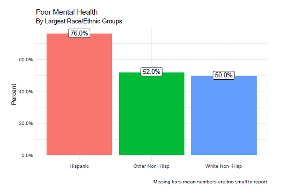 While students in all racial and ethnic groups reported a high rate of poor mental health, it...