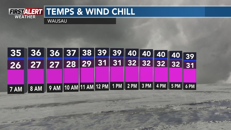 Temps remaining 15° below average for the next few days