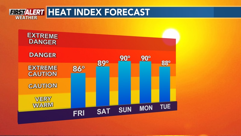The heat index will continue to climb for the weekend and into early next week.