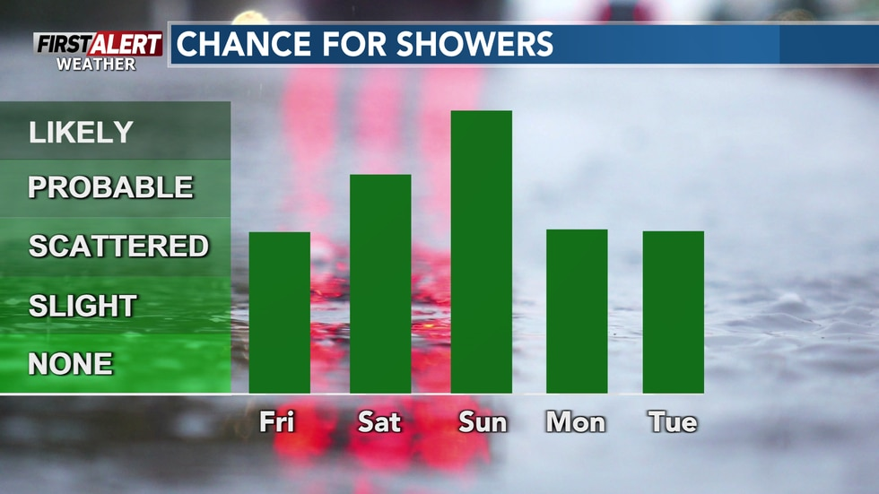Multiple rounds of showers for the next 5+ days