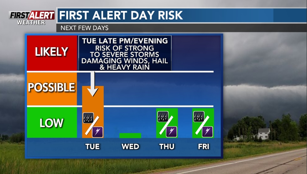 Tuesday is a possible first day of weather alert with the potential for strong to severe storms ...