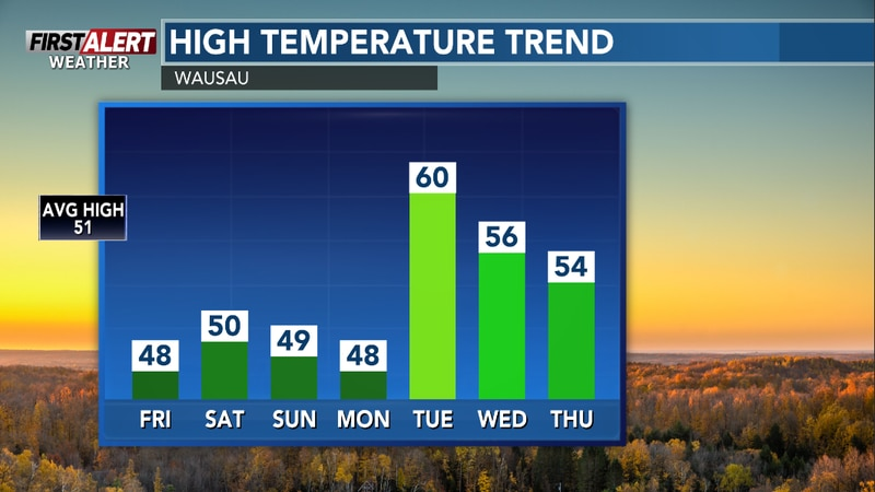 Daytime readings will be closer to average the next few days.