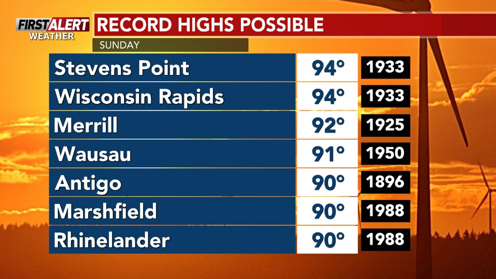 There are the temperatures to challenge on Sunday to set new record highs for June 6th.