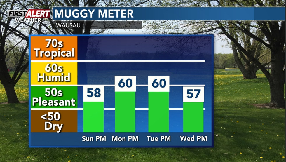 A bit more humid early on for the new work week.