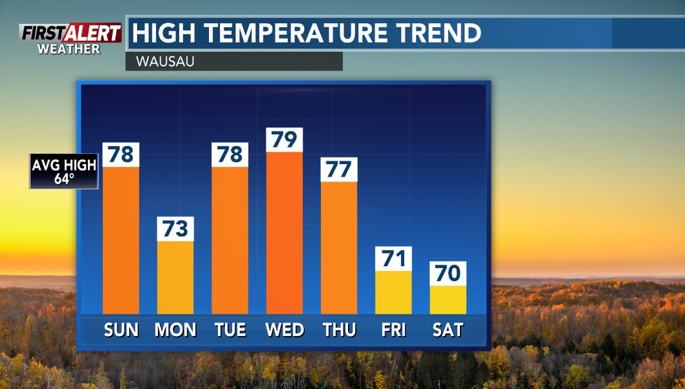 Above average temps in the 70s for highs expect this week ahead.
