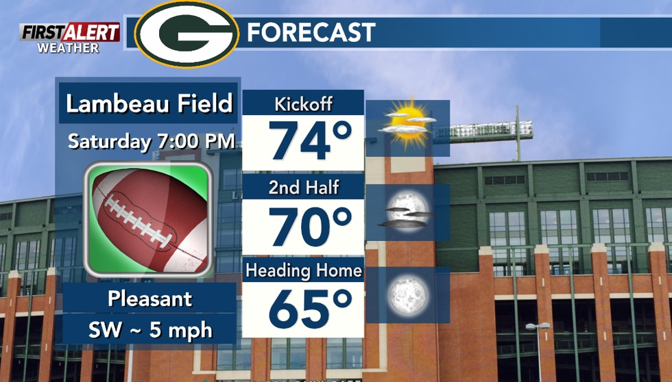 Mostly sunny at kickoff, staying clear and dry after sunset.