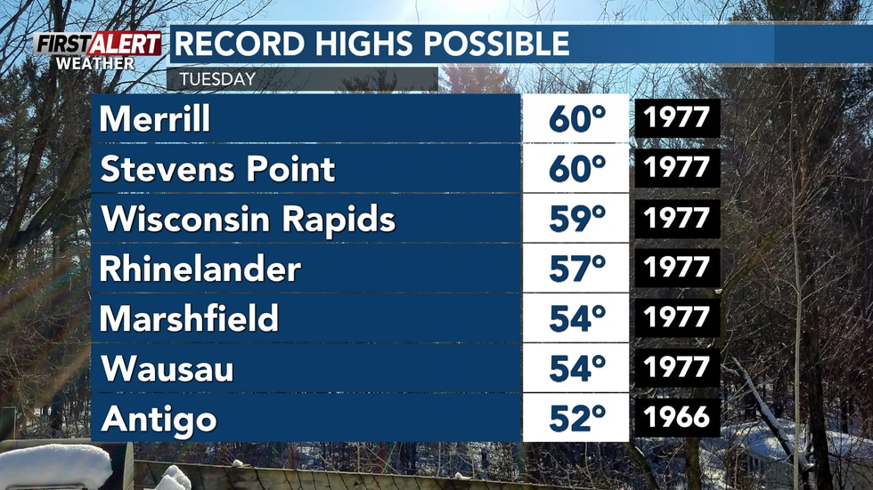 Windy and warm conditions continue Tuesday, with some record highs possible