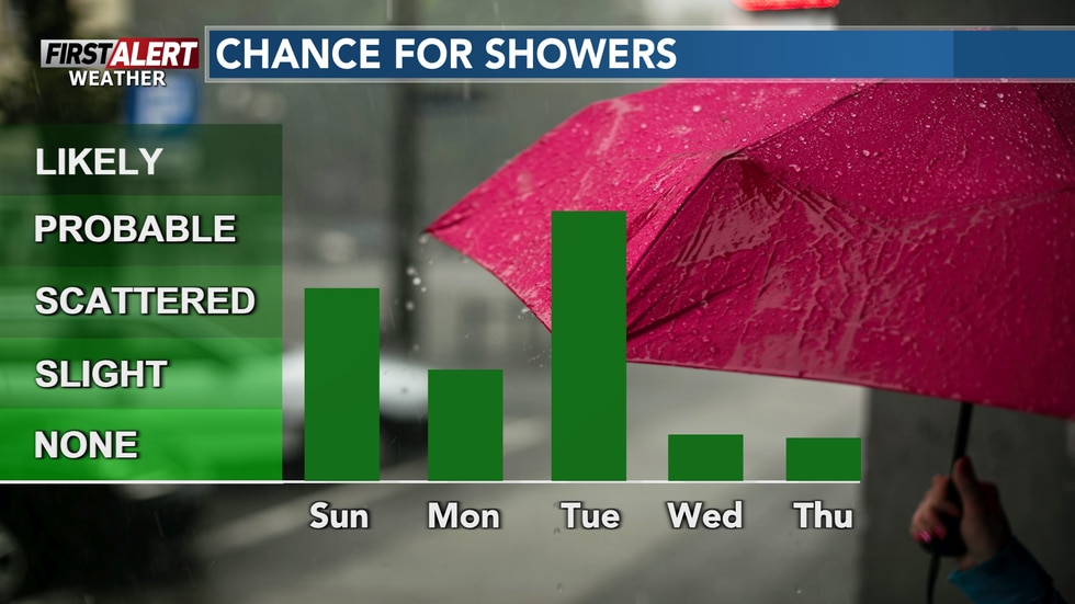 A stretch of wet weather through Tuesday.
