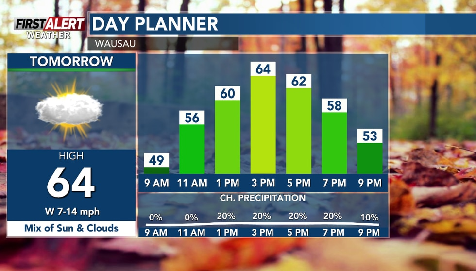 Sun along with intervals of clouds Saturday, cooler.  A chance of spotty showers north.