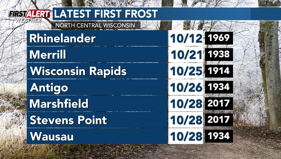 Currently, there are the latest 1st frosts on record locally.