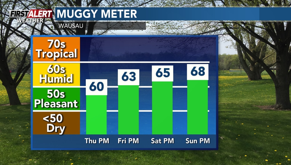 Dew points will rise well into the 60s later this week.