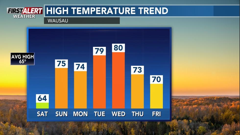 Warm weather sticking around for next week.