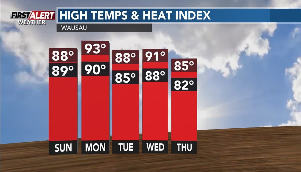 The week ahead continues the above average temps and feels like temps around 90.