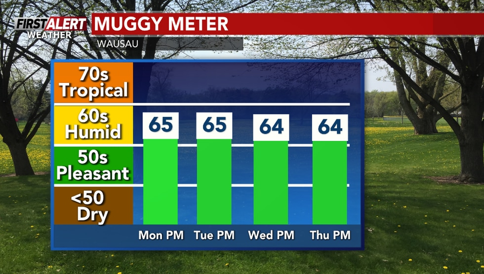Somewhat humid for the next few days.
