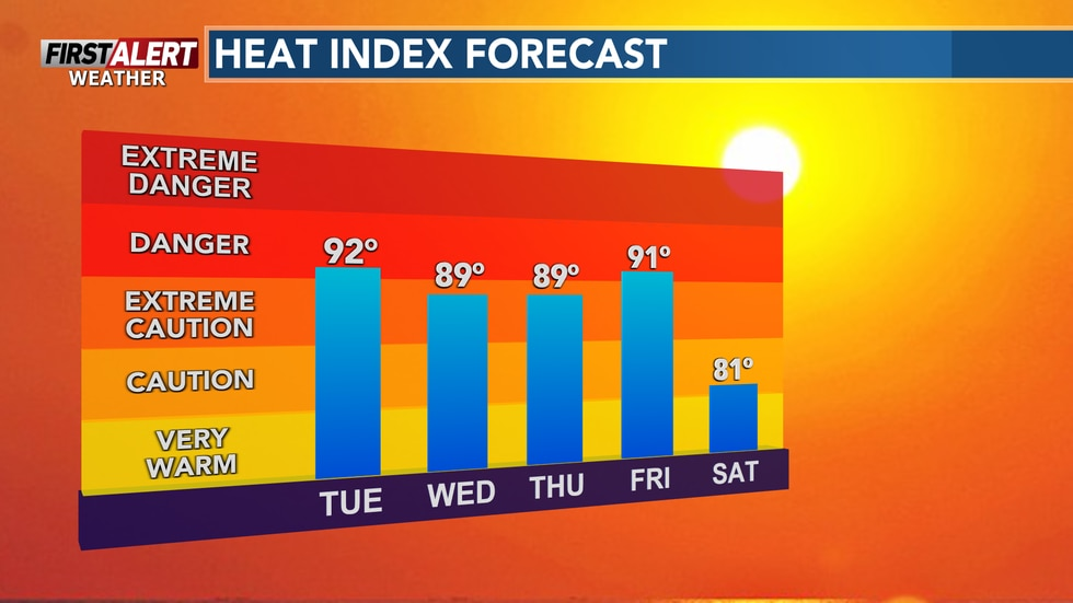 Daily heat index values will remain near or above 90° throughout Friday