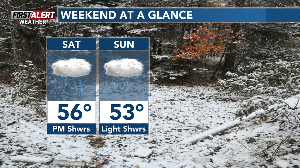 Showers return Saturday afternoon and continue into Sunday