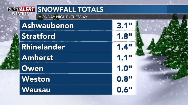 Most locations picked up an inch or less, that led to poor travel conditions Tuesday morning.