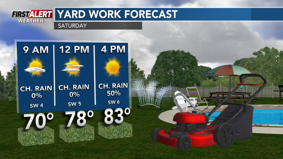 Drying out throughout the day Saturday and Sunday