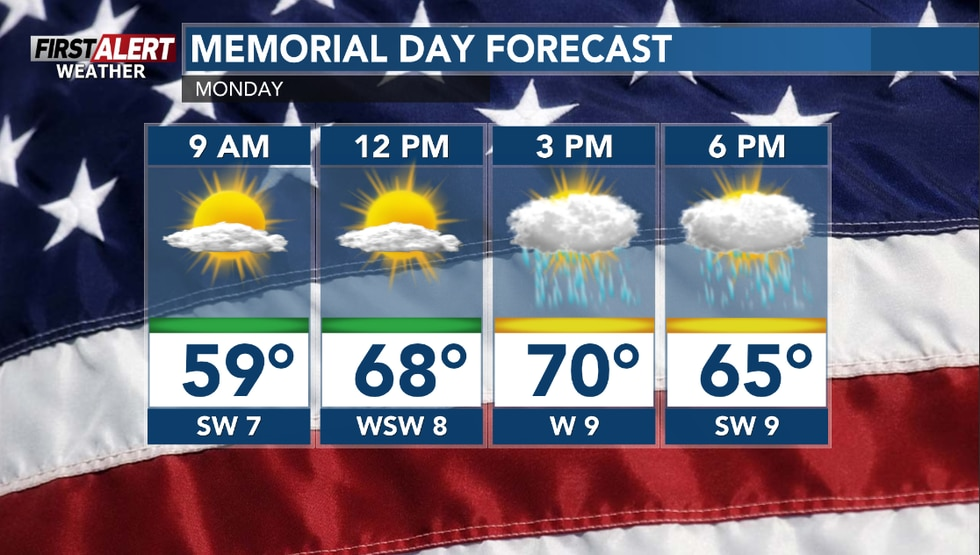 Sun giving way to increase clouds with scattered afternoon storms.