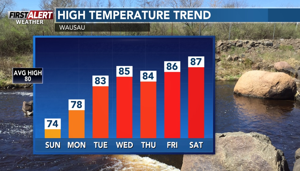 Highs will be above average to start August.