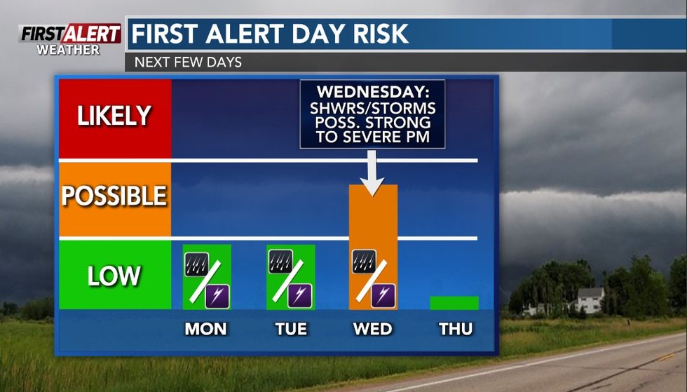 Wednesday has a the possibility of being a First Alert Weather Day with the chance of...