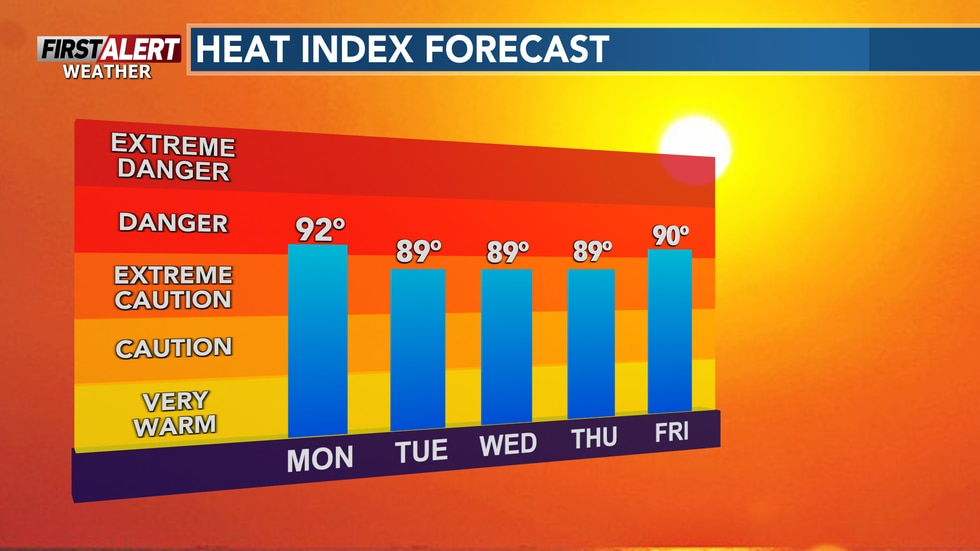 Most heat index values will remain near 90° for the rest of the week